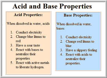 TI-AIE: Mind mapping and concept mapping: acids, bases and salts ...