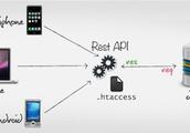 Colaboración con otras aplicaciones web