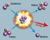 Nuclear fusion as an energy source