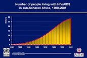Increase rate of HIV/AIDS in Sub-Saharan Africa 1980-2001