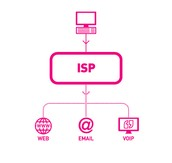 What is an ISP (Internet Service Provider)?