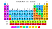 A Little Bit About the Periodic Table