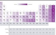 Periodic Table of Electron Affinities