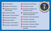 List of the presidential succession