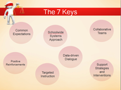 Social Emotional Learning:  Revisiting the Seven Keys to a Positive Learning Environment