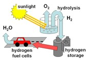 Process of Obtaining and Storing Hydrogen