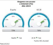 Hogares con acceso a Internet en 2014