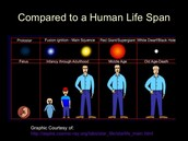 Star life compared to human life