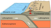 convergent with subduction
