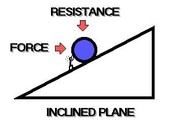 This is a illustration of a inclined plane.