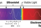 Ultraviolet Light in the Electromagnetic Spectrum
