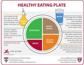 MyPlate recommendations throughout the semester