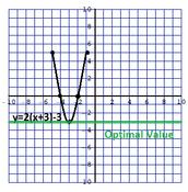 Determining the Optimal Value