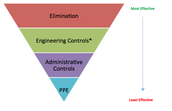 Hazard prevention control