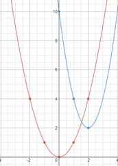 Graphing Vertex Form