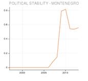 Montenegro's Stability