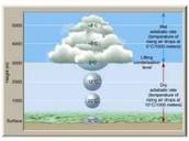 A cloud is born