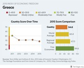 Country Score Over Time