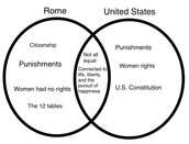 Differences between Rome and the U.S