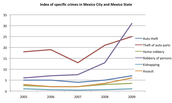 Crime in Mexico City Graph