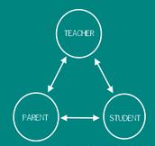 Parent-Teacher-Student Corner