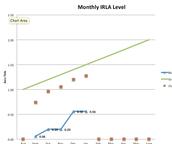 IRLA Data for Planning
