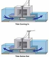 Tidal Power (renewable)