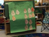 Most of the Students made the right prediction!  The groundhog did not see his shadow!