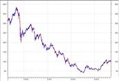 Stock market in past