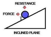 Inclined plane.