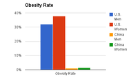 Obesity Rate