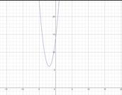 y=2(x+2)²+6