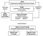 Canada Government Chart