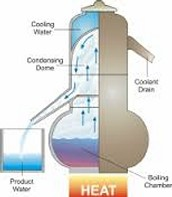 What is Desalination?