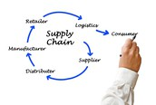 Steps for a supply chain