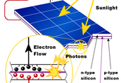 Solar Energy: Introduction and how it works