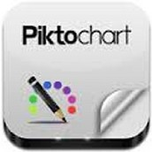 Pikto Chart