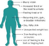 Symptoms & effects of diabetes