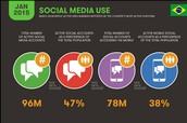Porque ser ativo nas redes sociais