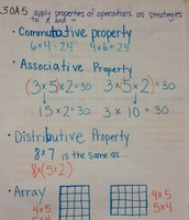 Multiplication Properties Review