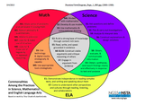 Math/ Science/ Literacy Practices