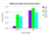 Do white candles burn faster than colored candles
