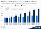 Facebook Vs Twitter Growth