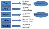 Pychosexual Development