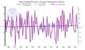 January Temperature