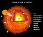 The suns core