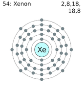 Xenon's Electron Shells
