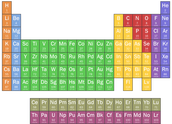 RCT #1 - ATOMS, ELEMENTS and the PERIODIC TABLE