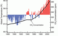 Atmospheric carbon dioxide concentrations and global
