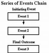 Series of events chain
